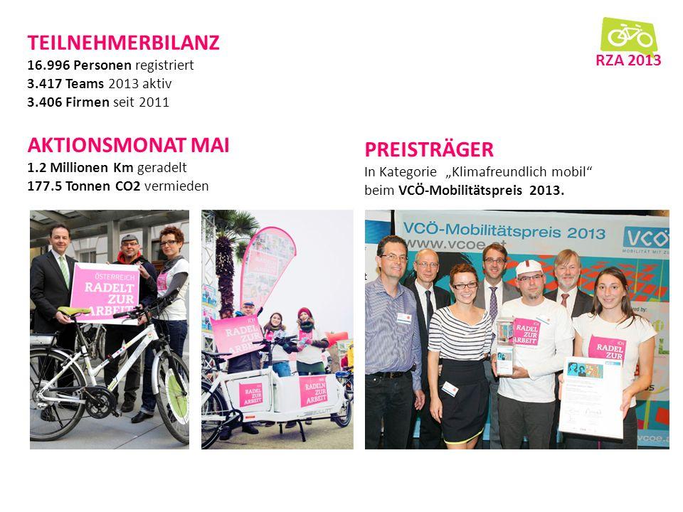 TEILNEHMERBILANZ 16.996 Personen registriert 3.417 Teams 2013 aktiv 3.406 Firmen seit 2011 AKTIONSMONAT MAI 1.2 Millionen Km geradelt 177.5 Tonnen CO2 vermieden RZA 2013 PREISTRÄGER In Kategorie Klimafreundlich mobil beim VCÖ-Mobilitätspreis 2013.