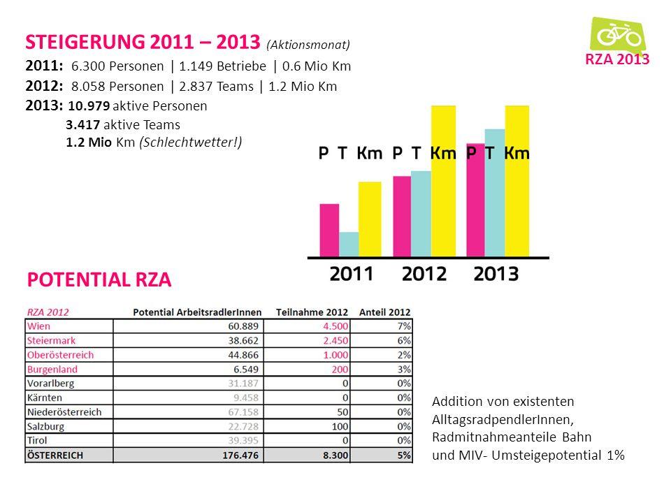 POTENTIAL RZA RZA 2013 STEIGERUNG 2011 – 2013 (Aktionsmonat) 2011: 6.300 Personen | 1.149 Betriebe | 0.6 Mio Km 2012: 8.058 Personen | 2.837 Teams | 1.2 Mio Km 2013: 10.979 aktive Personen 3.417 aktive Teams 1.2 Mio Km (Schlechtwetter!) Addition von existenten AlltagsradpendlerInnen, Radmitnahmeanteile Bahn und MIV- Umsteigepotential 1%