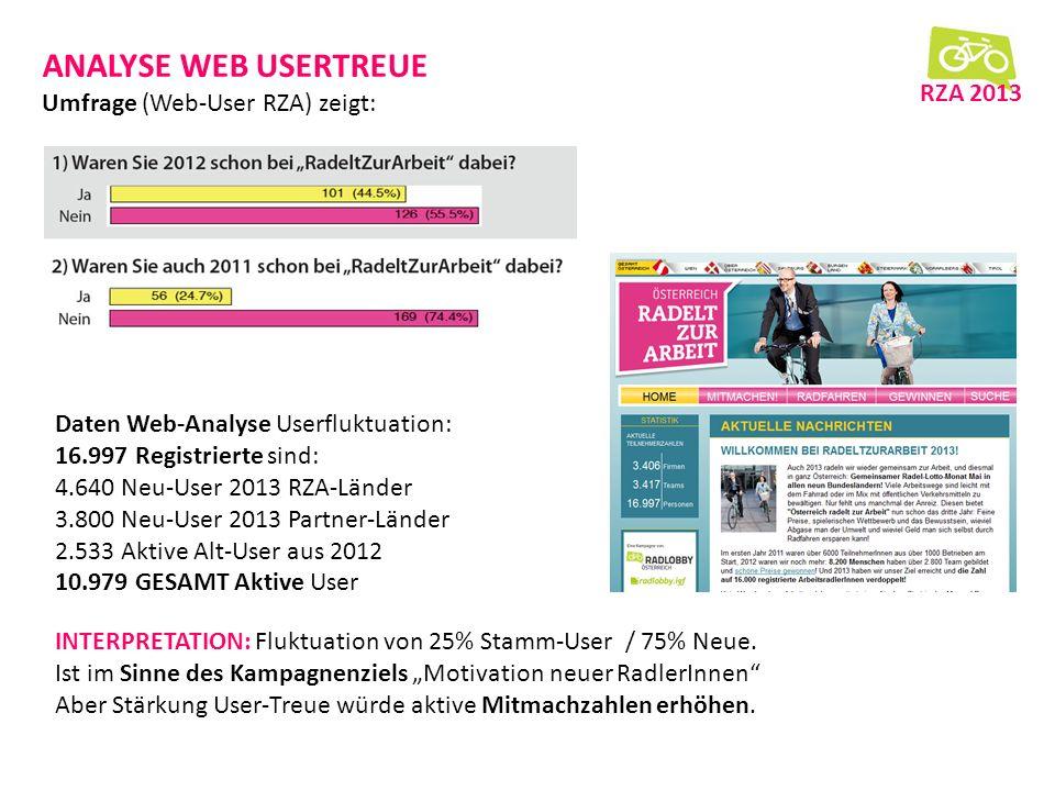 ANALYSE WEB USERTREUE Umfrage (Web-User RZA) zeigt: RZA 2013 Daten Web-Analyse Userfluktuation: 16.997 Registrierte sind: 4.640 Neu-User 2013 RZA-Länder 3.800 Neu-User 2013 Partner-Länder 2.533 Aktive Alt-User aus 2012 10.979 GESAMT Aktive User INTERPRETATION: Fluktuation von 25% Stamm-User / 75% Neue.