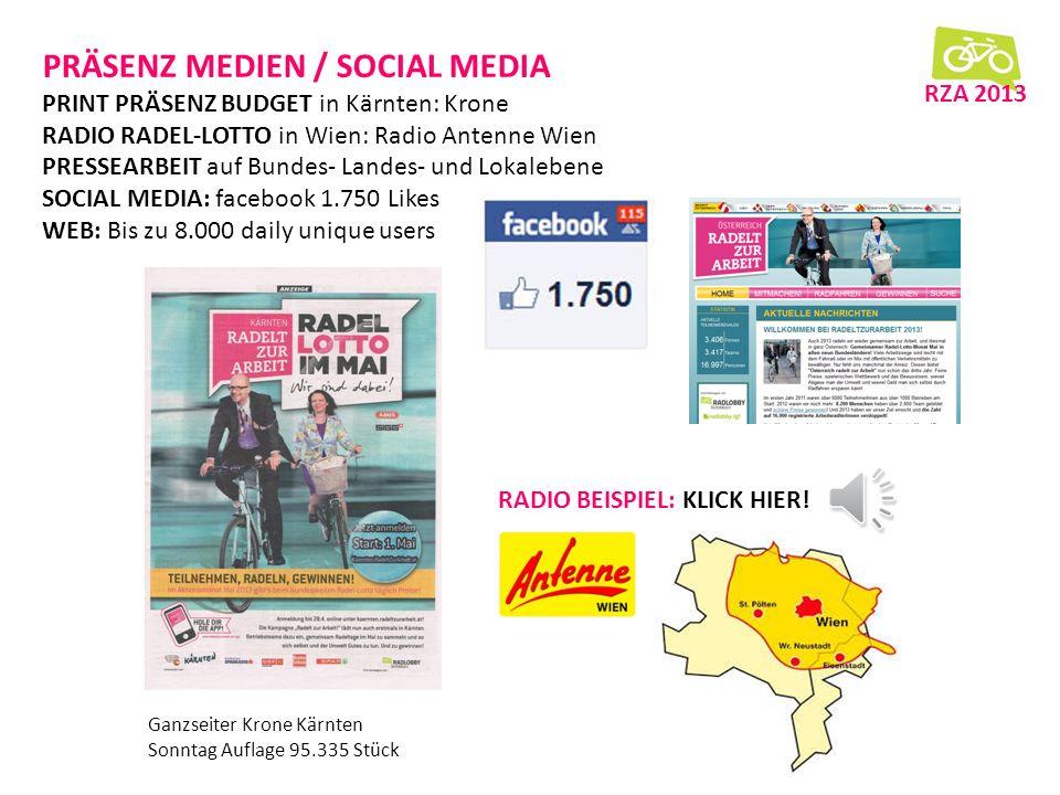 PRÄSENZ MEDIEN / SOCIAL MEDIA PRINT PRÄSENZ BUDGET in Kärnten: Krone RADIO RADEL-LOTTO in Wien: Radio Antenne Wien PRESSEARBEIT auf Bundes- Landes- und Lokalebene SOCIAL MEDIA: facebook 1.750 Likes WEB: Bis zu 8.000 daily unique users RZA 2013 RADIO BEISPIEL: KLICK HIER.