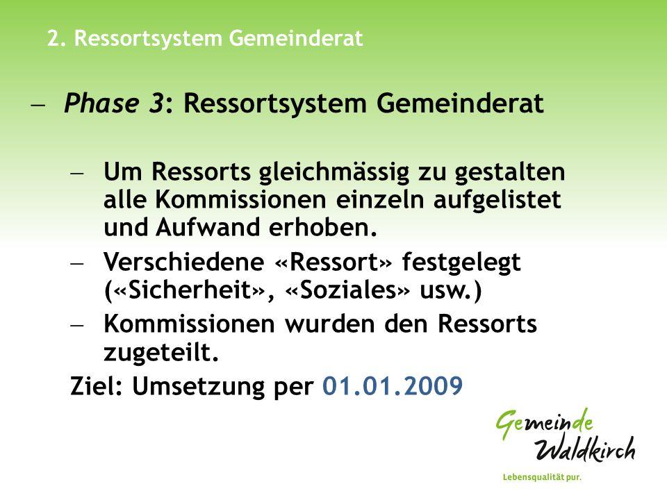 2. Ressortsystem Gemeinderat 26. April 2012Arbeitsgruppen Ressortsystem Gemeinderat ab 01.01.2009