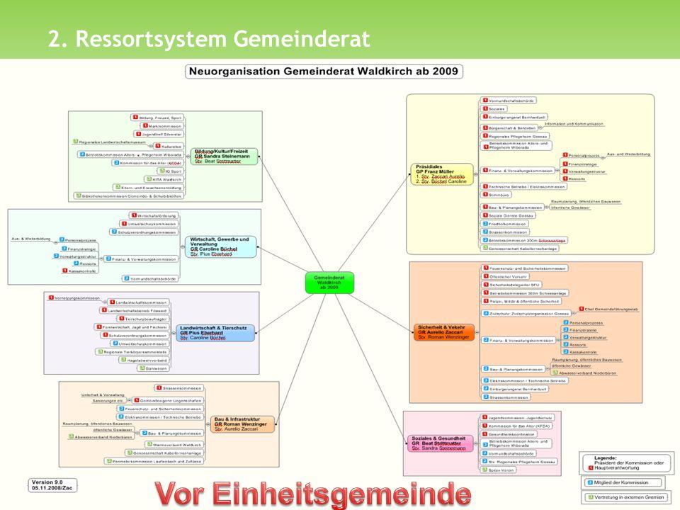 2. Ressortsystem Gemeinderat Arbeitsgruppen