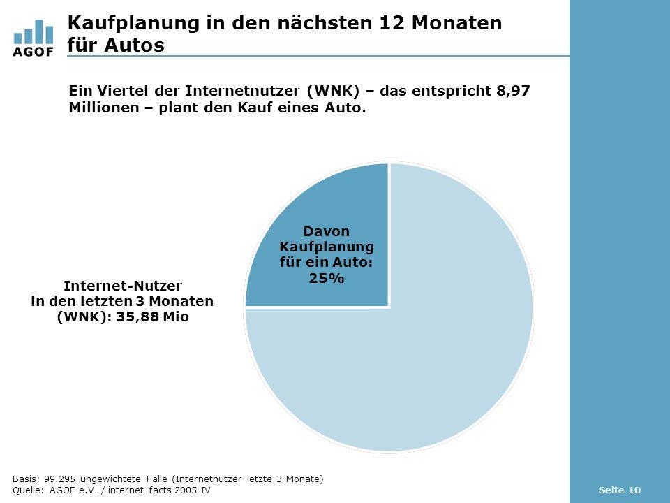 Seite 10 Kaufplanung in den nächsten 12 Monaten für Autos Davon Kaufplanung für ein Auto: 25% Internet-Nutzer in den letzten 3 Monaten (WNK): 35,88 Mi