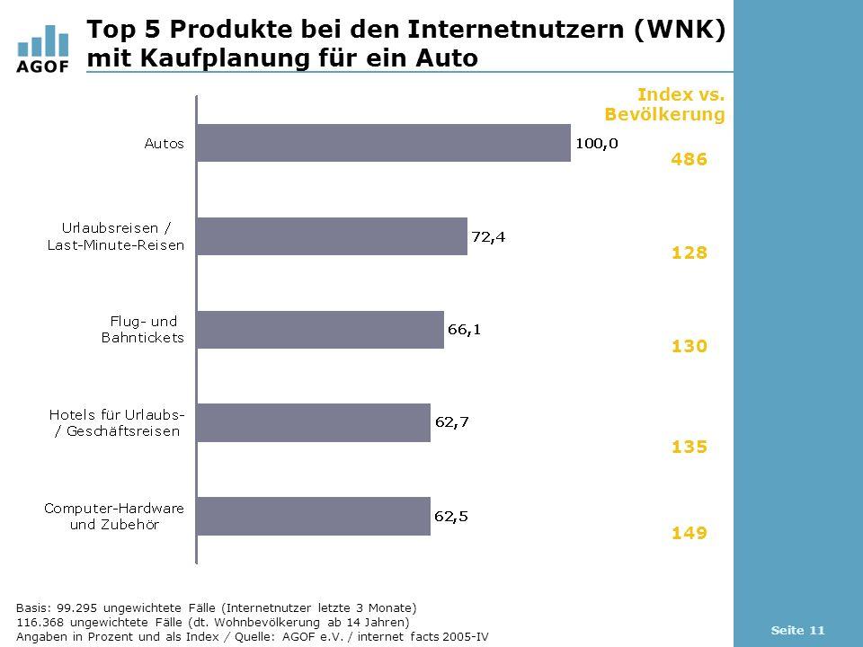 Seite 11 Top 5 Produkte bei den Internetnutzern (WNK) mit Kaufplanung für ein Auto Index vs. Bevölkerung 486 128 130 135 149 Basis: 99.295 ungewichtet