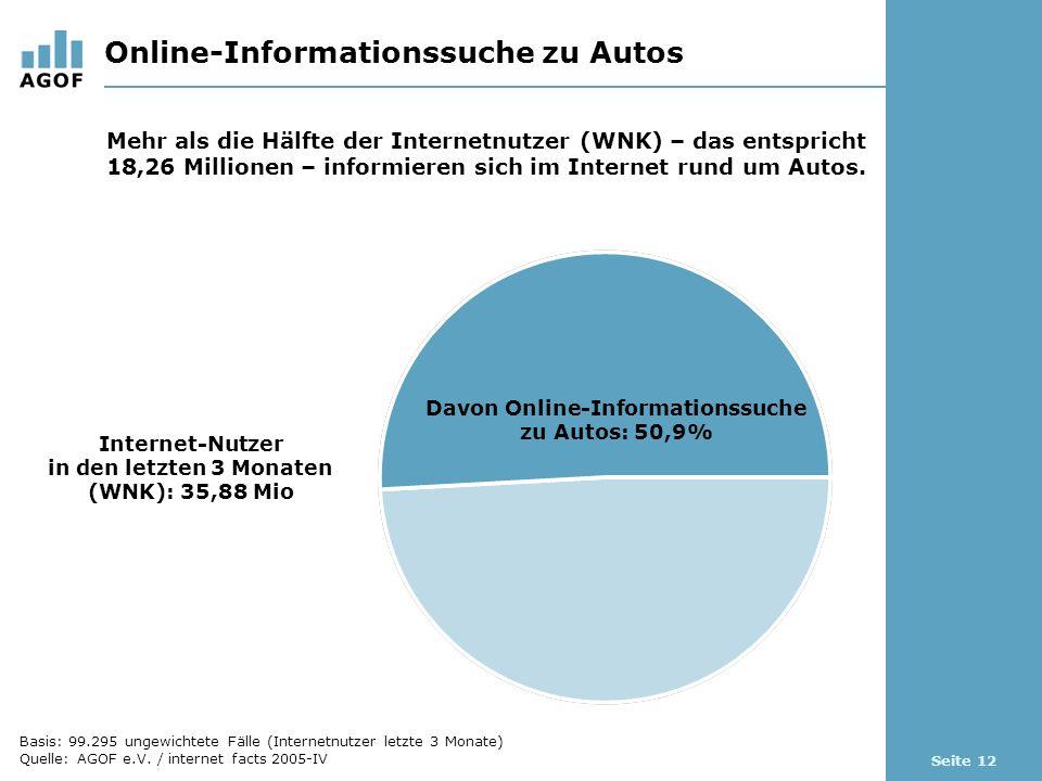 Seite 12 Online-Informationssuche zu Autos Davon Online-Informationssuche zu Autos: 50,9% Internet-Nutzer in den letzten 3 Monaten (WNK): 35,88 Mio Mehr als die Hälfte der Internetnutzer (WNK) – das entspricht 18,26 Millionen – informieren sich im Internet rund um Autos.
