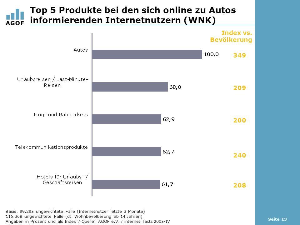 Seite 13 Top 5 Produkte bei den sich online zu Autos informierenden Internetnutzern (WNK) Index vs. Bevölkerung 349 209 200 240 208 Basis: 99.295 unge