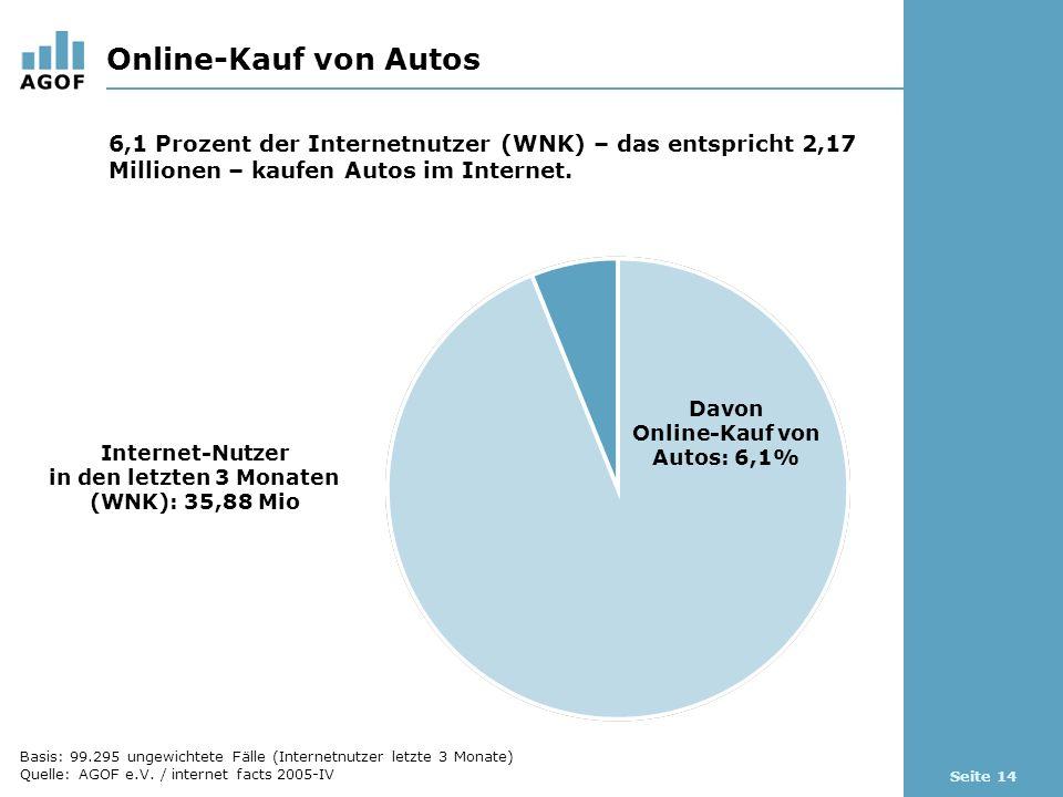 Seite 14 Online-Kauf von Autos Davon Online-Kauf von Autos: 6,1% Internet-Nutzer in den letzten 3 Monaten (WNK): 35,88 Mio 6,1 Prozent der Internetnutzer (WNK) – das entspricht 2,17 Millionen – kaufen Autos im Internet.