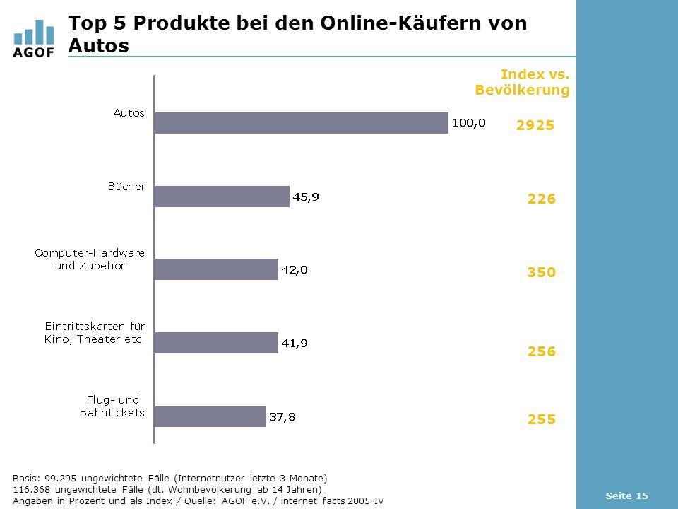 Seite 15 Top 5 Produkte bei den Online-Käufern von Autos Index vs. Bevölkerung 2925 226 350 256 255 Basis: 99.295 ungewichtete Fälle (Internetnutzer l