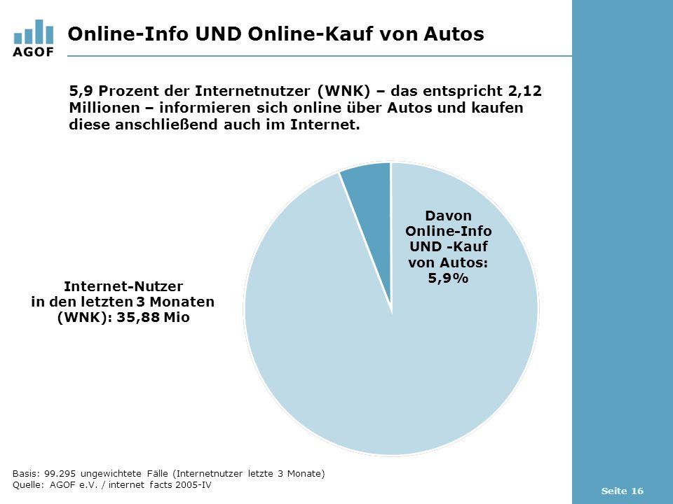 Seite 16 Online-Info UND Online-Kauf von Autos Internet-Nutzer in den letzten 3 Monaten (WNK): 35,88 Mio 5,9 Prozent der Internetnutzer (WNK) – das entspricht 2,12 Millionen – informieren sich online über Autos und kaufen diese anschließend auch im Internet.