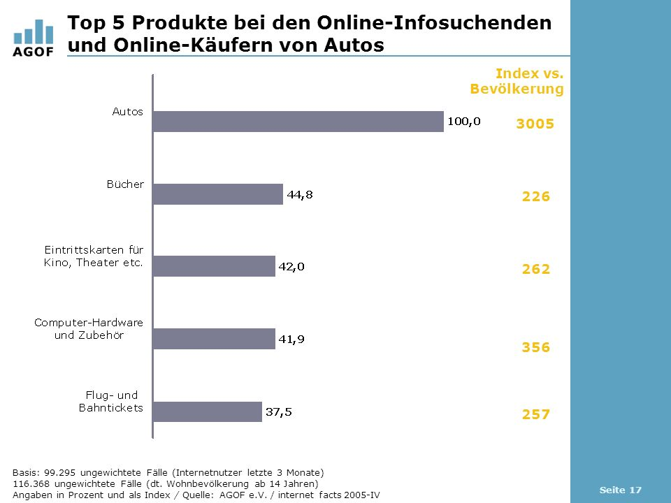 Seite 17 Top 5 Produkte bei den Online-Infosuchenden und Online-Käufern von Autos Index vs. Bevölkerung 3005 226 262 356 257 Basis: 99.295 ungewichtet