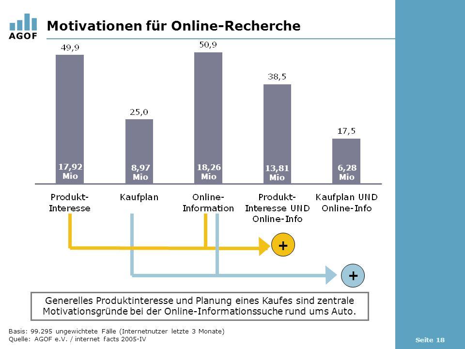 Seite 18 Motivationen für Online-Recherche 17,92 Mio 18,26 Mio Basis: 99.295 ungewichtete Fälle (Internetnutzer letzte 3 Monate) Quelle: AGOF e.V.
