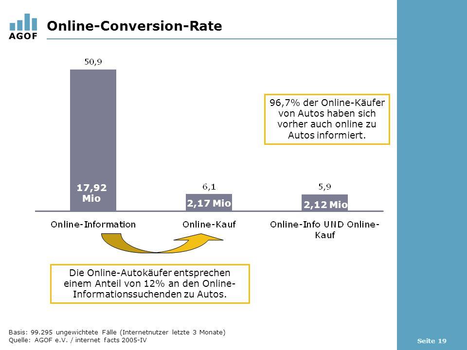 Seite 19 Online-Conversion-Rate Die Online-Autokäufer entsprechen einem Anteil von 12% an den Online- Informationssuchenden zu Autos. 17,92 Mio 2,12 M