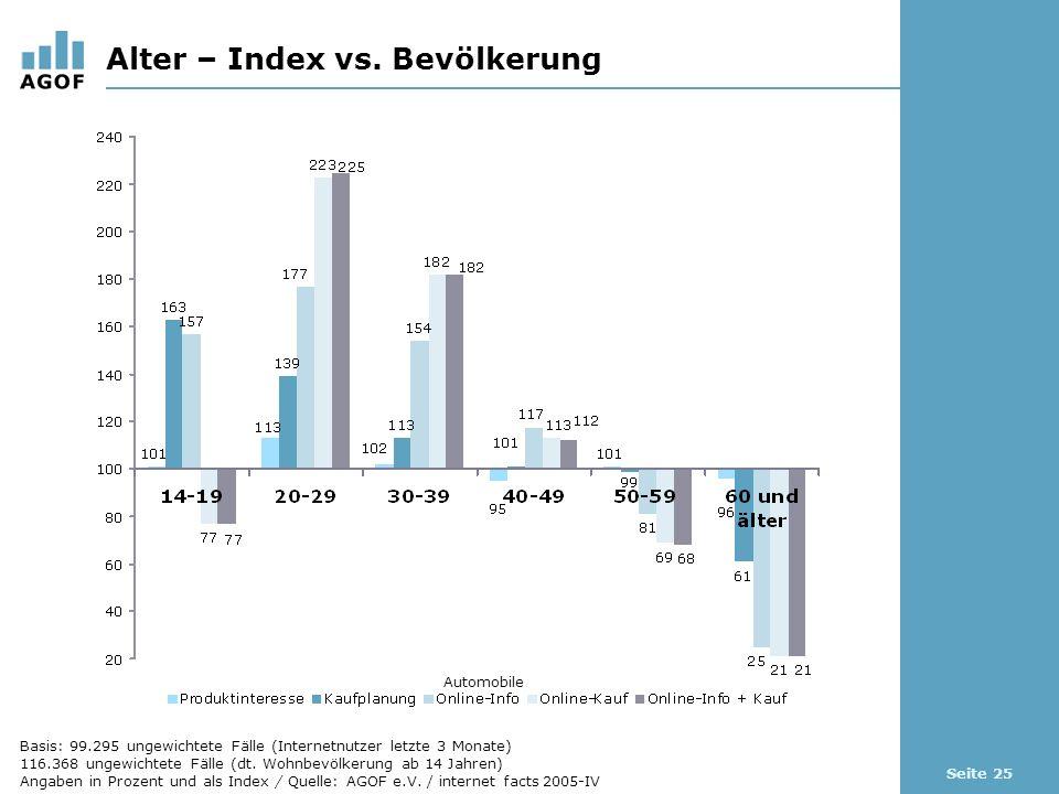 Seite 25 Alter – Index vs. Bevölkerung Automobile Basis: 99.295 ungewichtete Fälle (Internetnutzer letzte 3 Monate) 116.368 ungewichtete Fälle (dt. Wo