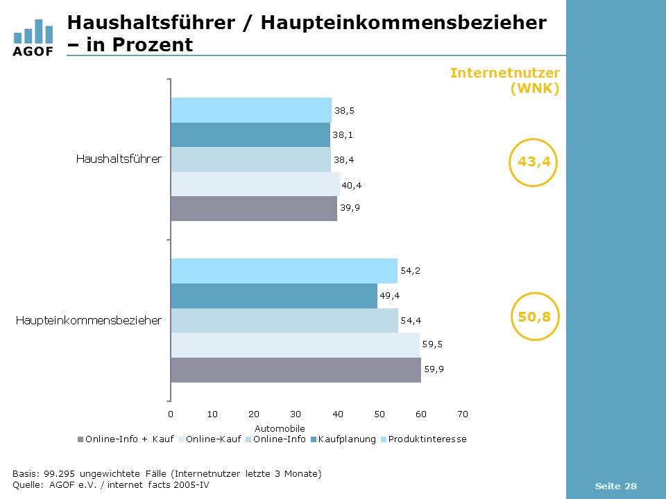 Seite 28 Haushaltsführer / Haupteinkommensbezieher – in Prozent Internetnutzer (WNK) 43,4 50,8 Automobile Basis: 99.295 ungewichtete Fälle (Internetnutzer letzte 3 Monate) Quelle: AGOF e.V.