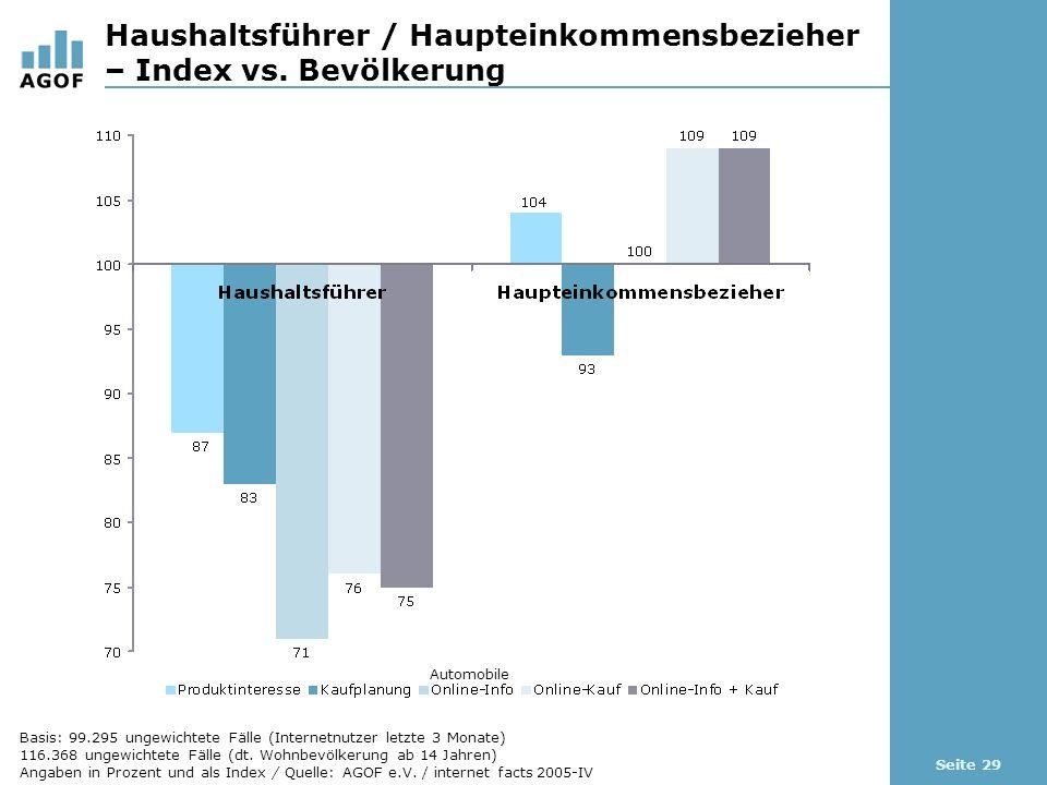 Seite 29 Haushaltsführer / Haupteinkommensbezieher – Index vs. Bevölkerung Automobile Basis: 99.295 ungewichtete Fälle (Internetnutzer letzte 3 Monate