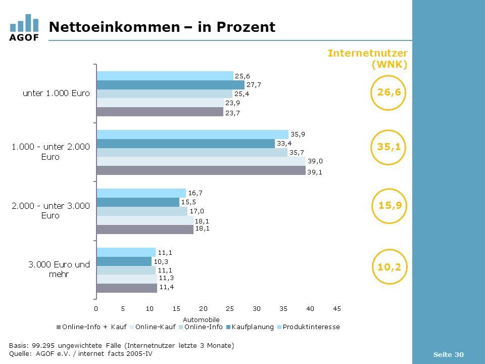 Seite 30 Nettoeinkommen – in Prozent Internetnutzer (WNK) 26,6 10,2 Automobile 35,1 15,9 Basis: 99.295 ungewichtete Fälle (Internetnutzer letzte 3 Monate) Quelle: AGOF e.V.