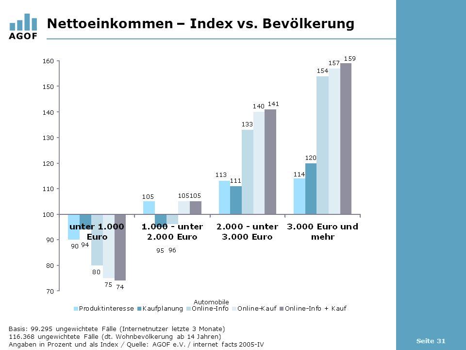 Seite 31 Nettoeinkommen – Index vs. Bevölkerung Automobile Basis: 99.295 ungewichtete Fälle (Internetnutzer letzte 3 Monate) 116.368 ungewichtete Fäll