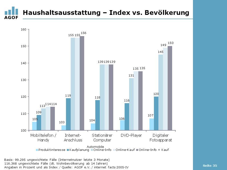 Seite 35 Haushaltsausstattung – Index vs. Bevölkerung Automobile Basis: 99.295 ungewichtete Fälle (Internetnutzer letzte 3 Monate) 116.368 ungewichtet