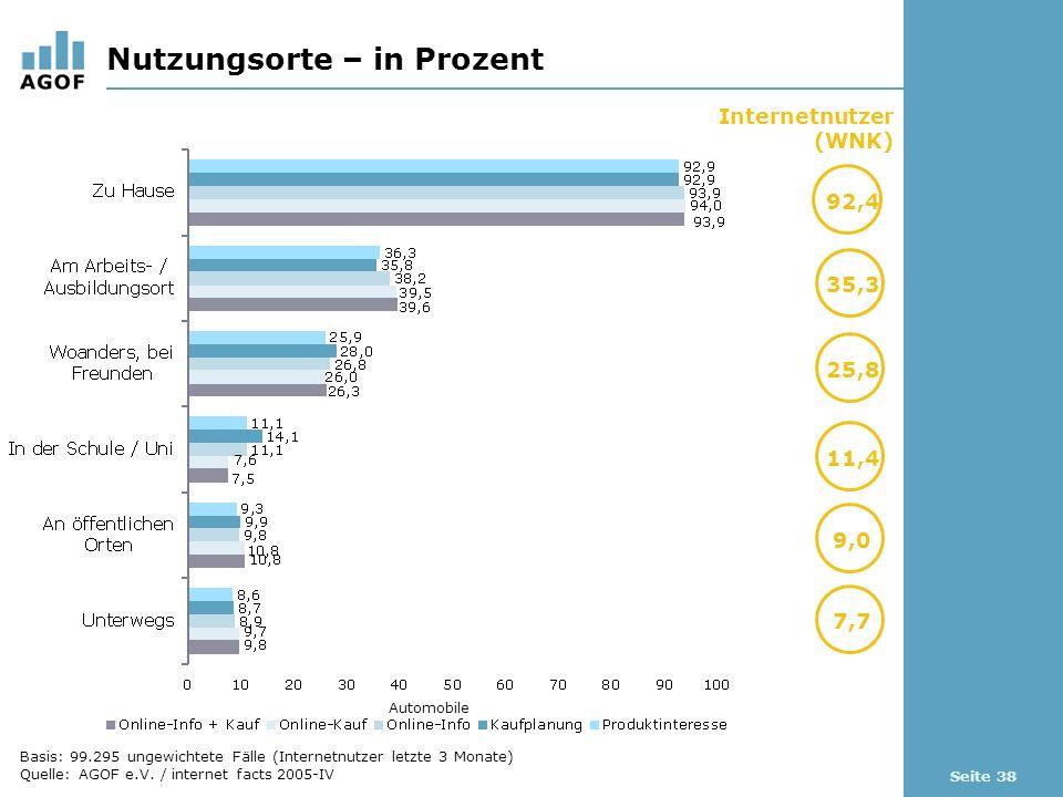 Seite 38 Nutzungsorte – in Prozent Internetnutzer (WNK) 92,4 35,3 Automobile 25,8 11,4 9,0 7,7 Basis: 99.295 ungewichtete Fälle (Internetnutzer letzte
