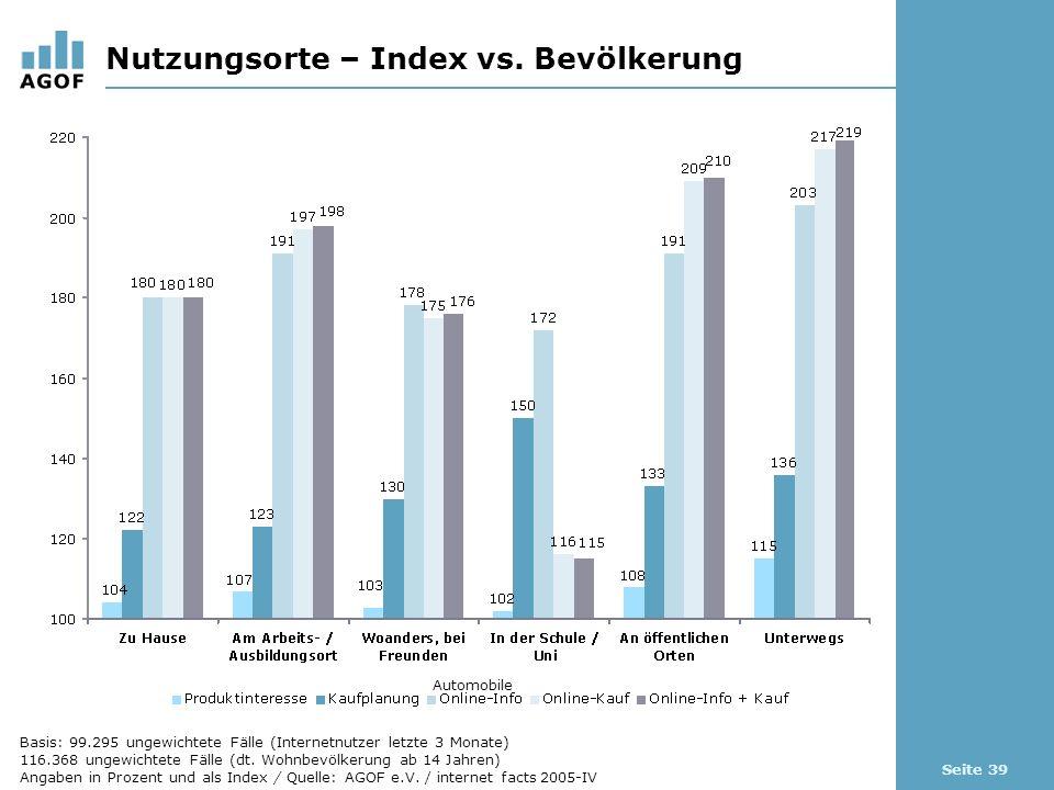 Seite 39 Nutzungsorte – Index vs. Bevölkerung Automobile Basis: 99.295 ungewichtete Fälle (Internetnutzer letzte 3 Monate) 116.368 ungewichtete Fälle