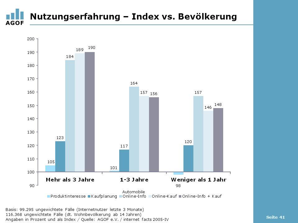 Seite 41 Nutzungserfahrung – Index vs. Bevölkerung Automobile Basis: 99.295 ungewichtete Fälle (Internetnutzer letzte 3 Monate) 116.368 ungewichtete F
