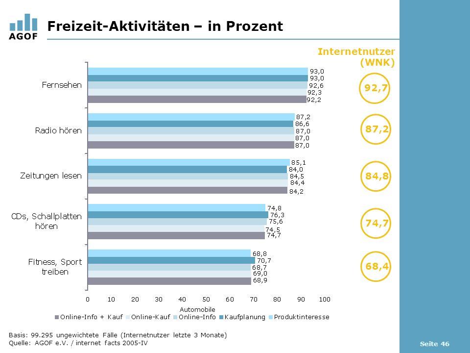 Seite 46 Freizeit-Aktivitäten – in Prozent Internetnutzer (WNK) 92,7 87,2 Automobile 84,8 74,7 68,4 Basis: 99.295 ungewichtete Fälle (Internetnutzer letzte 3 Monate) Quelle: AGOF e.V.