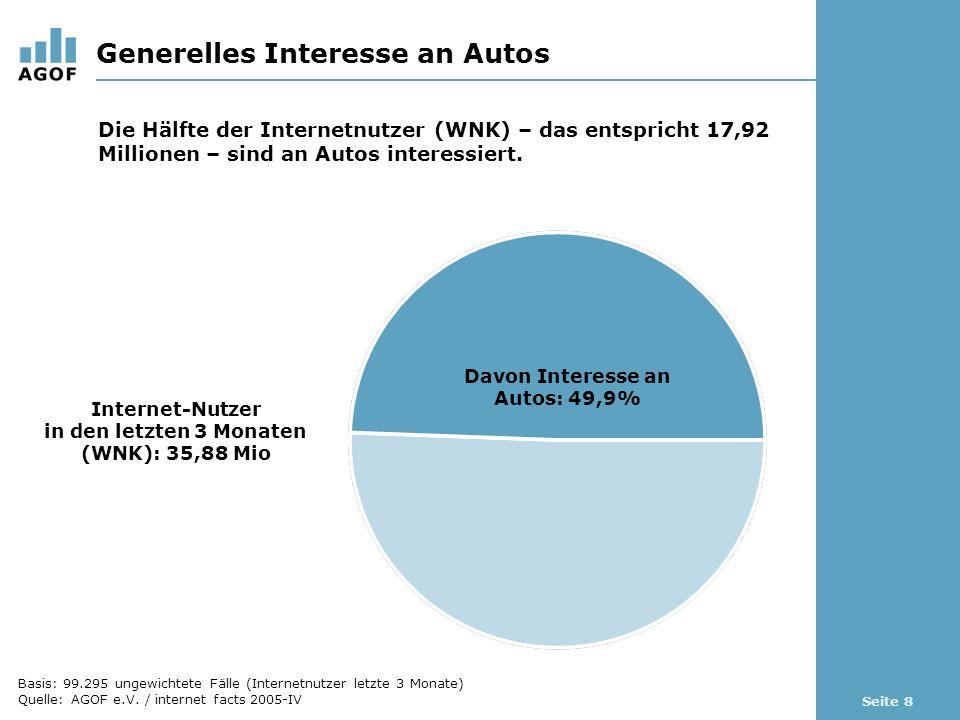 Seite 8 Generelles Interesse an Autos Davon Interesse an Autos: 49,9% Internet-Nutzer in den letzten 3 Monaten (WNK): 35,88 Mio Die Hälfte der Internetnutzer (WNK) – das entspricht 17,92 Millionen – sind an Autos interessiert.