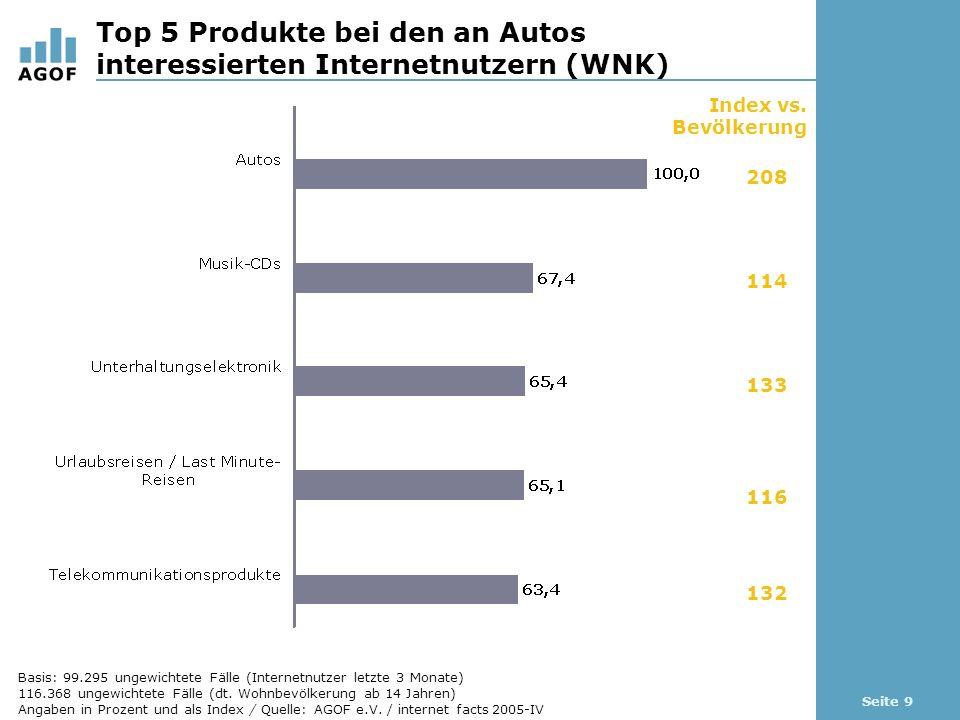 Seite 9 Top 5 Produkte bei den an Autos interessierten Internetnutzern (WNK) Basis: 99.295 ungewichtete Fälle (Internetnutzer letzte 3 Monate) 116.368 ungewichtete Fälle (dt.