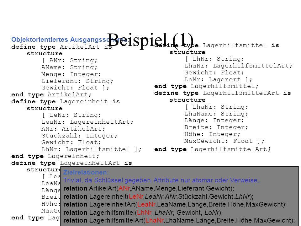 Objektorientiertes Ausgangsschema: define type ArtikelArt is structure [ ANr: String; AName: String; Menge: Integer; Lieferant: String; Gewicht: Float