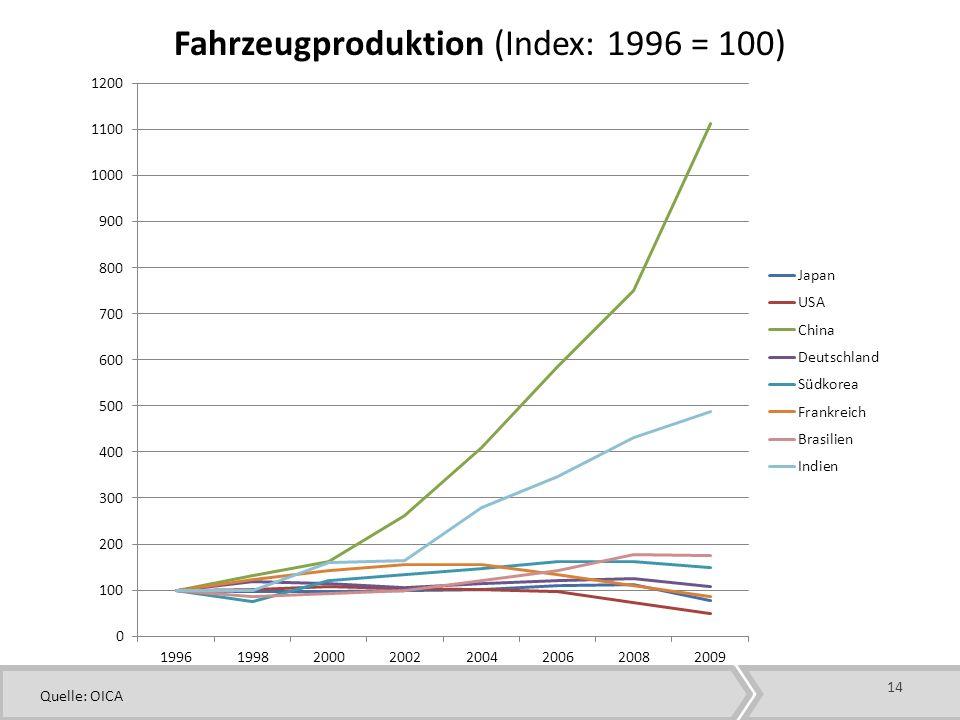 14 Fahrzeugproduktion (Index: 1996 = 100) Quelle: OICA