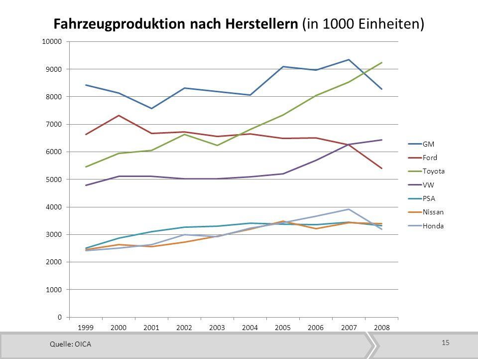 15 Fahrzeugproduktion nach Herstellern (in 1000 Einheiten) Quelle: OICA