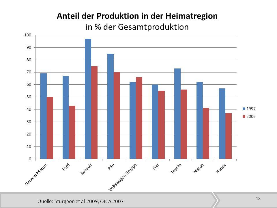 Anteil der Produktion in der Heimatregion in % der Gesamtproduktion Quelle: Sturgeon et al 2009, OICA 2007 18