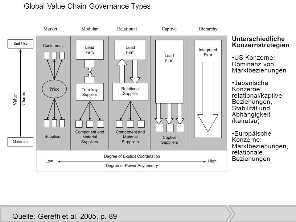 Quelle: Gereffi et al.2005, p.