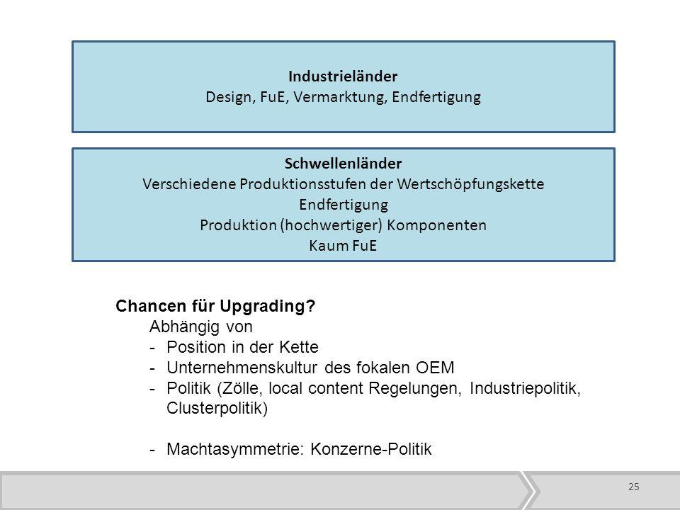 Industrieländer Design, FuE, Vermarktung, Endfertigung Schwellenländer Verschiedene Produktionsstufen der Wertschöpfungskette Endfertigung Produktion (hochwertiger) Komponenten Kaum FuE Chancen für Upgrading.