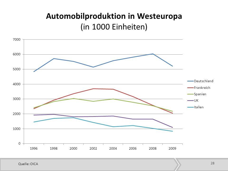 28 Automobilproduktion in Westeuropa (in 1000 Einheiten) Quelle: OICA