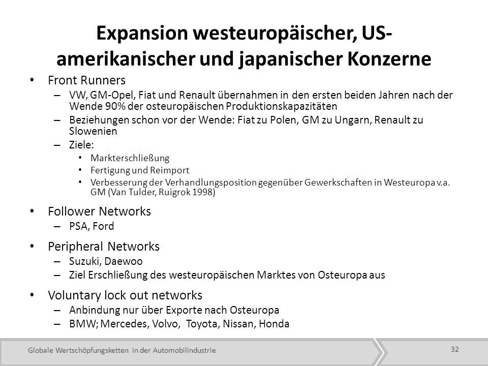 Globale Wertschöpfungsketten in der Automobilindustrie Expansion westeuropäischer, US- amerikanischer und japanischer Konzerne Front Runners – VW, GM-Opel, Fiat und Renault übernahmen in den ersten beiden Jahren nach der Wende 90% der osteuropäischen Produktionskapazitäten – Beziehungen schon vor der Wende: Fiat zu Polen, GM zu Ungarn, Renault zu Slowenien – Ziele: Markterschließung Fertigung und Reimport Verbesserung der Verhandlungsposition gegenüber Gewerkschaften in Westeuropa v.a.