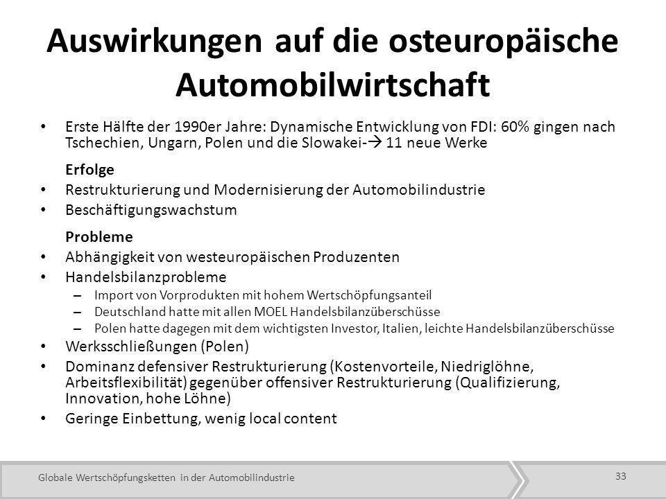 Globale Wertschöpfungsketten in der Automobilindustrie Auswirkungen auf die osteuropäische Automobilwirtschaft Erste Hälfte der 1990er Jahre: Dynamische Entwicklung von FDI: 60% gingen nach Tschechien, Ungarn, Polen und die Slowakei- 11 neue Werke Erfolge Restrukturierung und Modernisierung der Automobilindustrie Beschäftigungswachstum Probleme Abhängigkeit von westeuropäischen Produzenten Handelsbilanzprobleme – Import von Vorprodukten mit hohem Wertschöpfungsanteil – Deutschland hatte mit allen MOEL Handelsbilanzüberschüsse – Polen hatte dagegen mit dem wichtigsten Investor, Italien, leichte Handelsbilanzüberschüsse Werksschließungen (Polen) Dominanz defensiver Restrukturierung (Kostenvorteile, Niedriglöhne, Arbeitsflexibilität) gegenüber offensiver Restrukturierung (Qualifizierung, Innovation, hohe Löhne) Geringe Einbettung, wenig local content 33