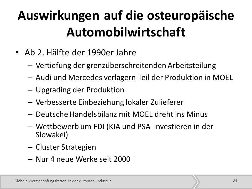 Globale Wertschöpfungsketten in der Automobilindustrie Auswirkungen auf die osteuropäische Automobilwirtschaft Ab 2.