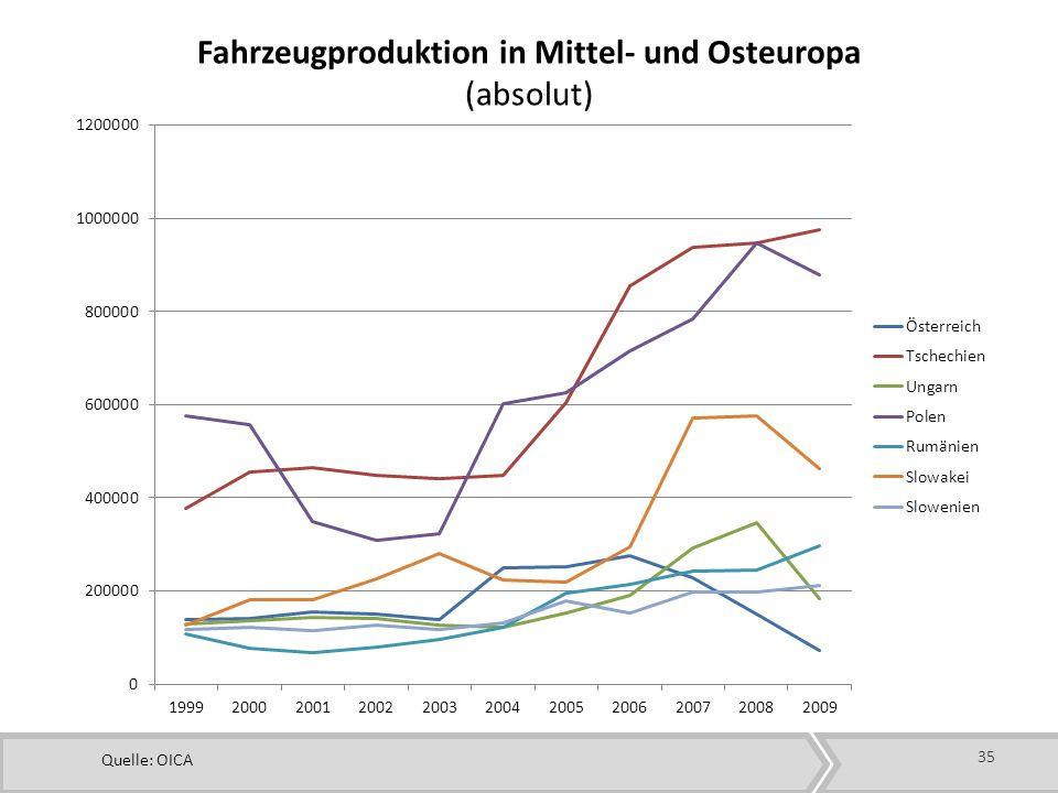 35 Fahrzeugproduktion in Mittel- und Osteuropa (absolut) Quelle: OICA