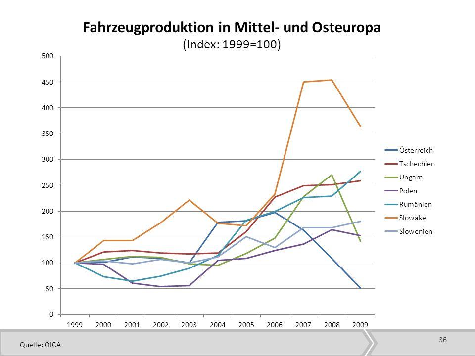 36 Fahrzeugproduktion in Mittel- und Osteuropa (Index: 1999=100) Quelle: OICA