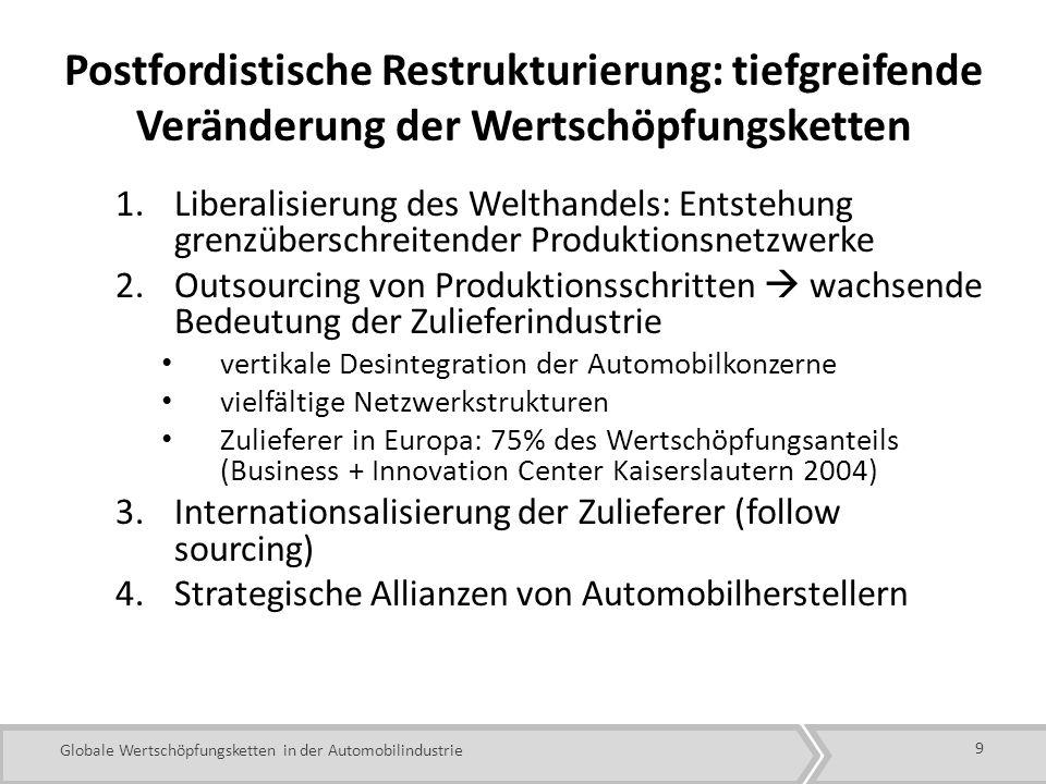 Globale Wertschöpfungsketten in der Automobilindustrie Postfordistische Restrukturierung: tiefgreifende Veränderung der Wertschöpfungsketten 1.Liberalisierung des Welthandels: Entstehung grenzüberschreitender Produktionsnetzwerke 2.Outsourcing von Produktionsschritten wachsende Bedeutung der Zulieferindustrie vertikale Desintegration der Automobilkonzerne vielfältige Netzwerkstrukturen Zulieferer in Europa: 75% des Wertschöpfungsanteils (Business + Innovation Center Kaiserslautern 2004) 3.Internationsalisierung der Zulieferer (follow sourcing) 4.Strategische Allianzen von Automobilherstellern 9
