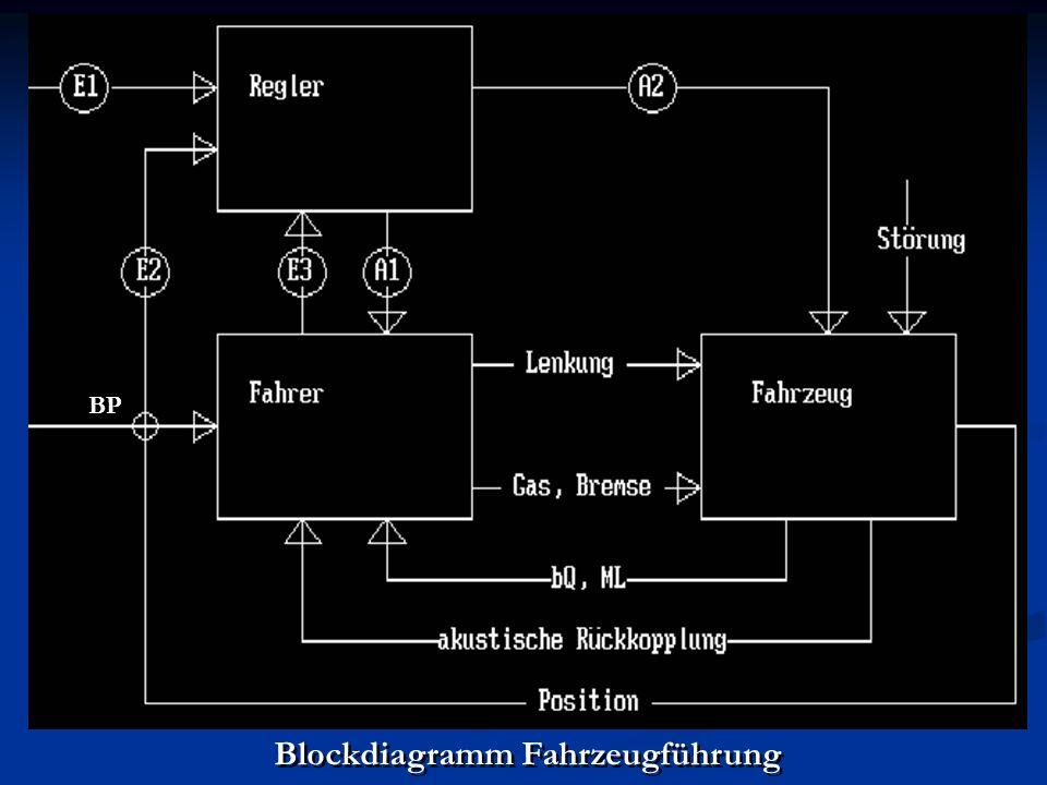 Blockdiagramm Fahrzeugführung BP