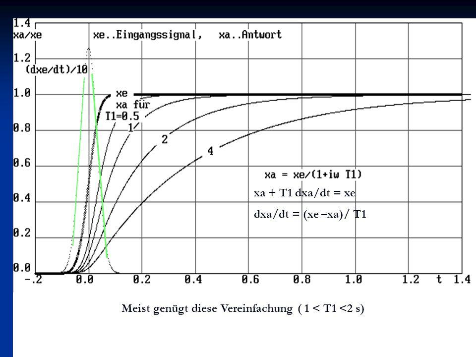 xa + T1 dxa/dt = xe dxa/dt = (xe –xa)/ T1 Meist genügt diese Vereinfachung ( 1 < T1 <2 s)