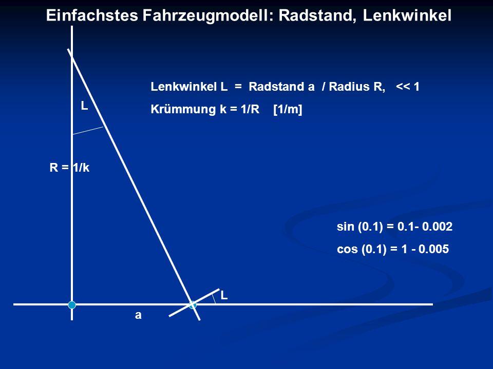 Lenkwinkel L = Radstand a / Radius R, << 1 Krümmung k = 1/R [1/m] R = 1/k L L a sin (0.1) = 0.1- 0.002 cos (0.1) = 1 - 0.005 Einfachstes Fahrzeugmodel