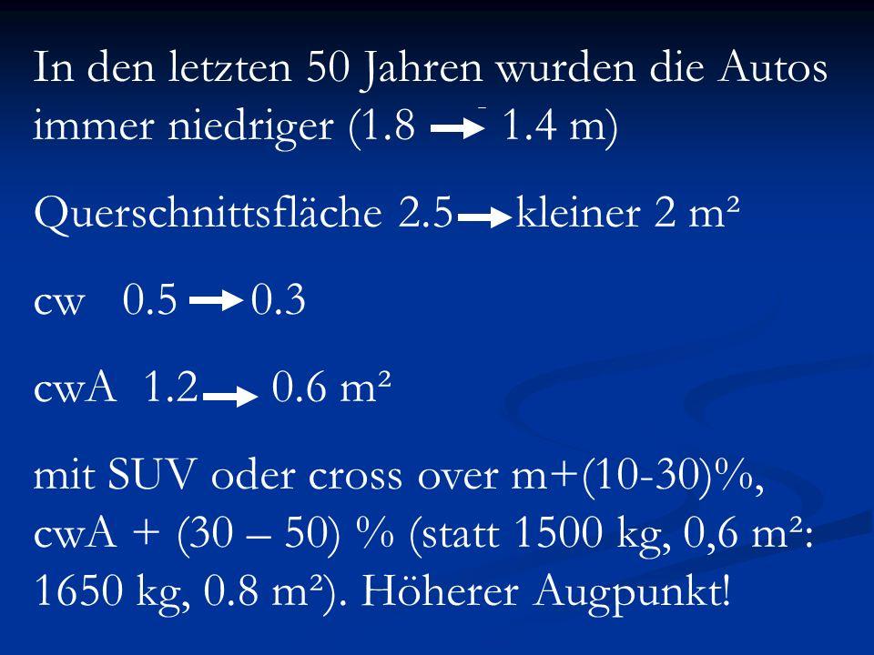 In den letzten 50 Jahren wurden die Autos immer niedriger (1.8 1.4 m) Querschnittsfläche 2.5 kleiner 2 m² cw 0.5 0.3 cwA 1.2 0.6 m² mit SUV oder cross