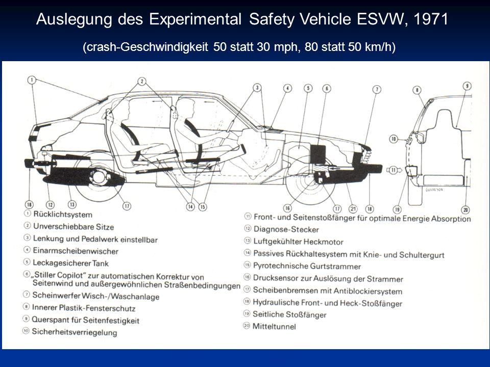 Auslegung des Experimental Safety Vehicle ESVW, 1971 (crash-Geschwindigkeit 50 statt 30 mph, 80 statt 50 km/h)