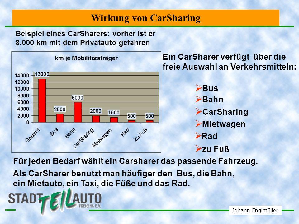 Johann Englmüller Vergleich Carsharing mit Autovermietung zentral dezentral Autovermietung Carsharing wohnungsfern wohnungsnah nur tageweis auch stundenlang nur mit Büro ohne Bürobesuch Fazit: Carsharing ist besser in die Alltagsabläufe integriert.