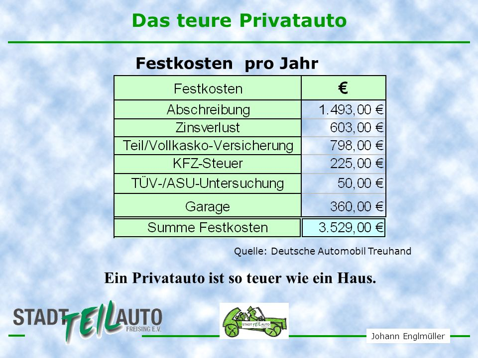 Johann Englmüller Festkosten und Betriebskosten bei Carsharing Festkosten pro Jahr 80 Mitgliedsbeitrag Aufnahmegebühr von 40 Kaution von 600,- für Einzelperson Betriebskosten Zeit = circa 2,3 /h, 23 /Tag, 125 /Woche Kilometer = circa 23 Cent/km Spritkosten in den Preisen enthalten