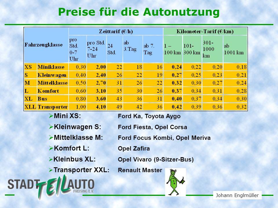 Johann Englmüller Statistikauswertung 2010 - Nutzung durch Fernreisende: 6600 km - Fahrten unserer Mitglieder mit DBAutos: 6400 km 236.000 km/Jahr