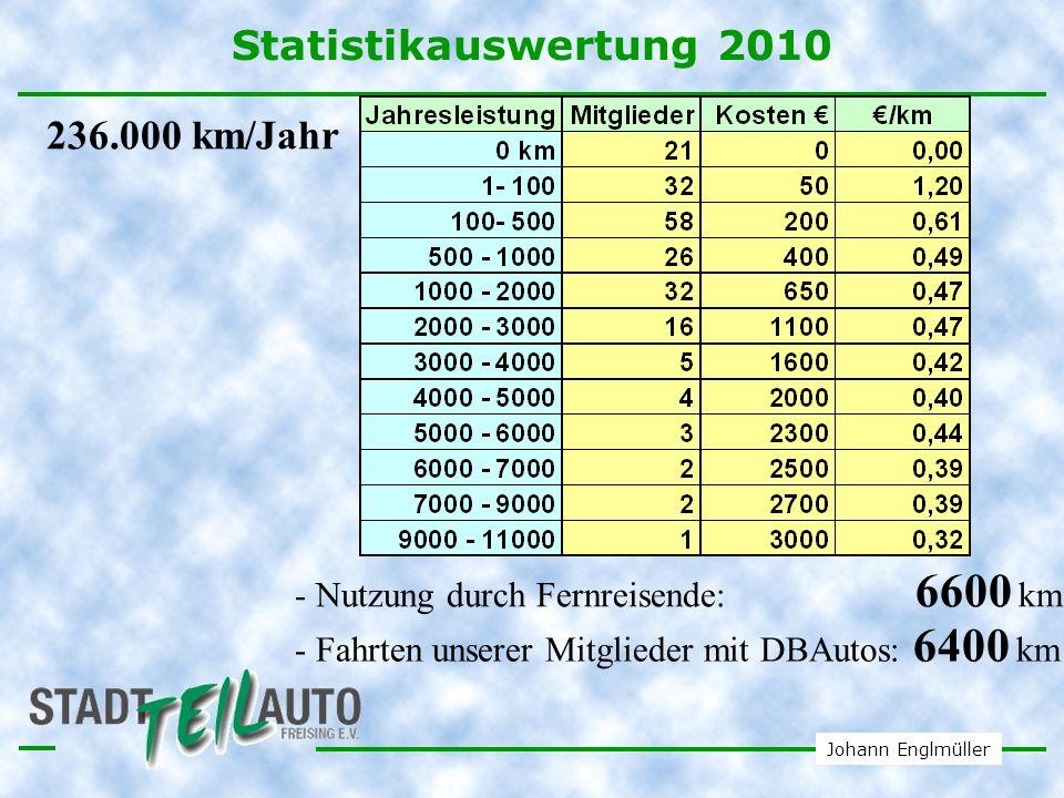 Johann Englmüller DBCarsharing in Deutschland und in der Schweiz Deutschland: 1500 Autos 100 Orte DBCarsharing www.dbcarsharing.de Schweiz: 1000 Autos Niederlande